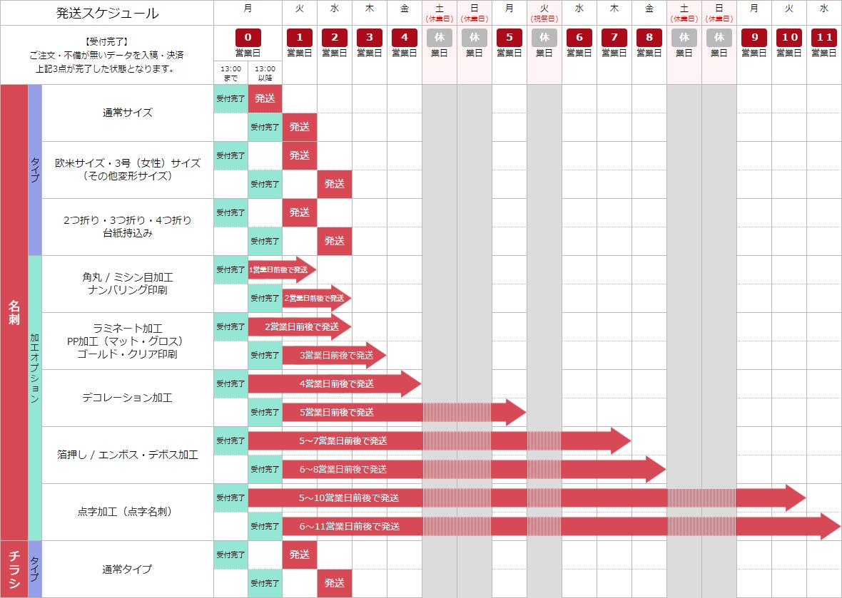 各商材・加工別発送スケジュール一覧表